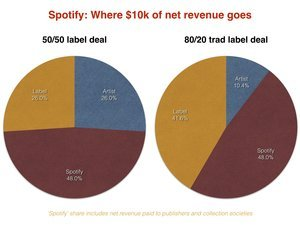 How Does Spotify Contract With Artists